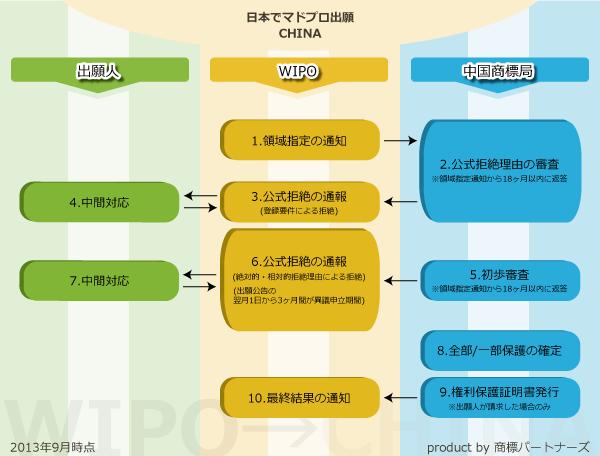 中国での商標の出願/登録の手続きの流れ