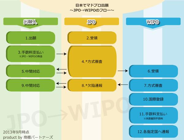 JPO-WIPO