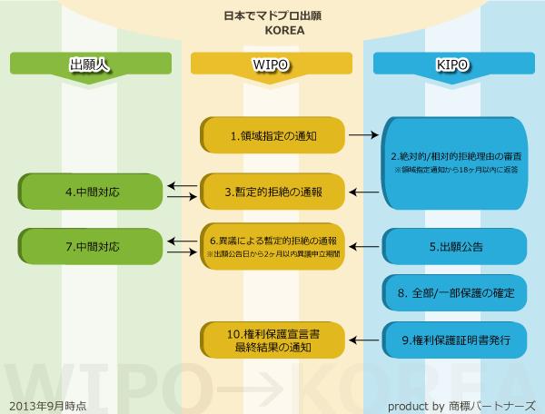 韓国での商標出願/登録の手続きの流れ